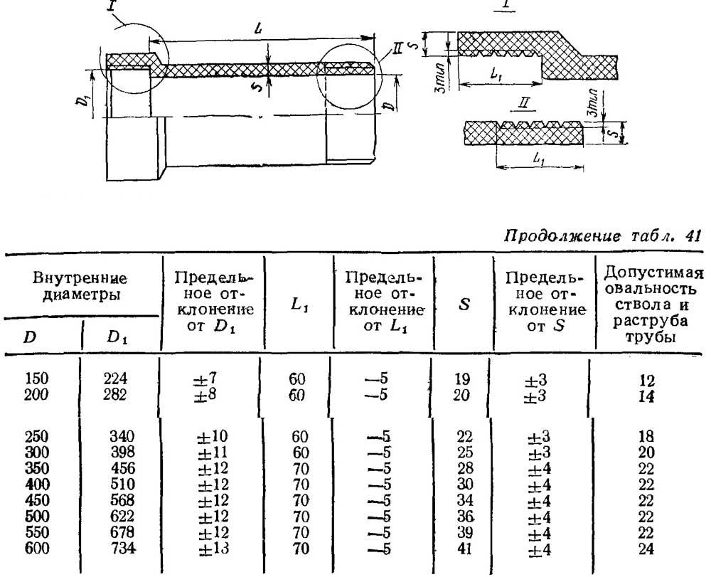От чего зависит диаметр канализационной трубы: особенности использования трубопроводов