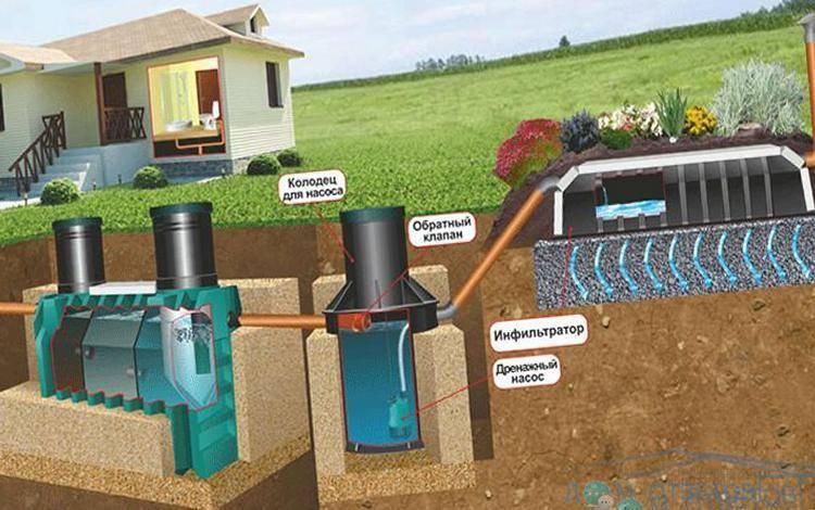 Септик для высоких грунтовых вод: выбираем самый подходящий септик