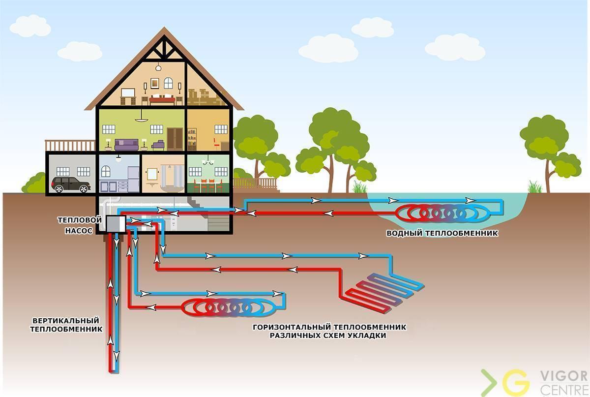 Геотермальное отопление своими руками – рекомендации по выбору типа наружного контура и инструкция по изготовлению