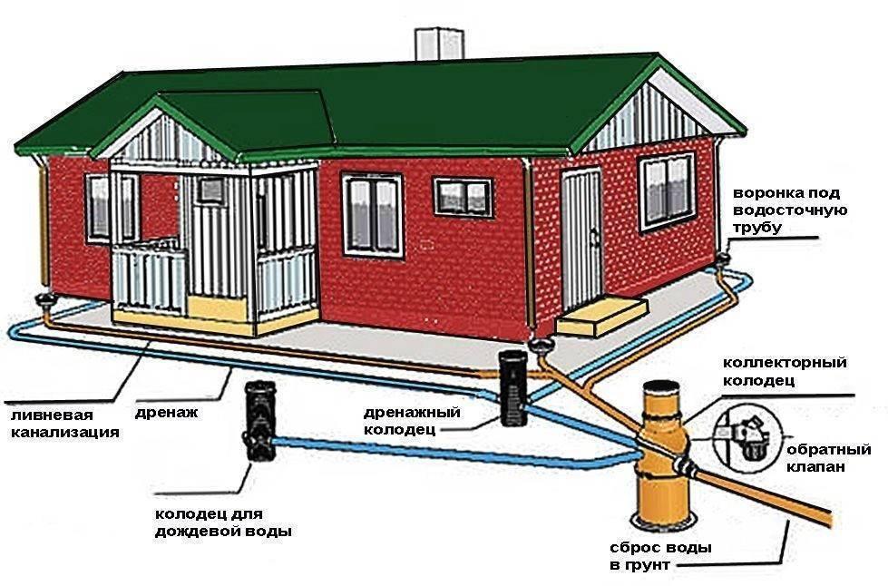 Водоотведение и канализация: что это, чем отличается и в чем разница