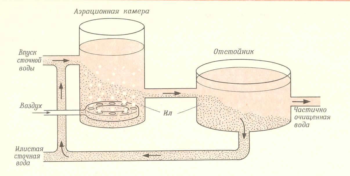 Особенности обезвоживания различных типов ила - решетилов