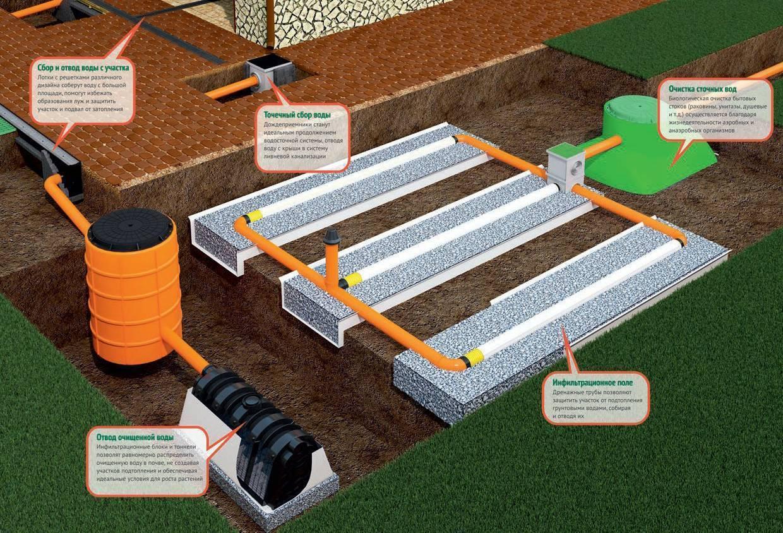 Система водоотведения в частном доме