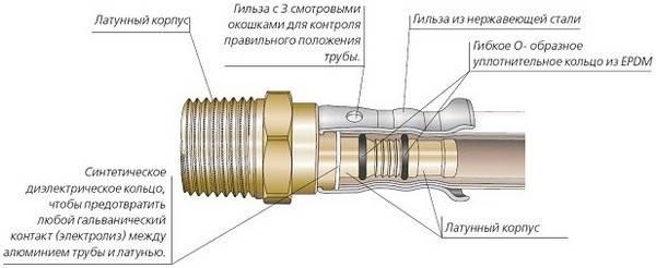 Пресс-фитинги для металлопластиковых труб