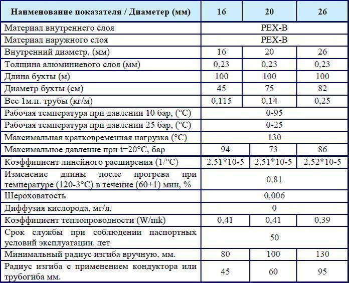 Особенности выбора и монтажа компенсаторов для полипропиленовых труб