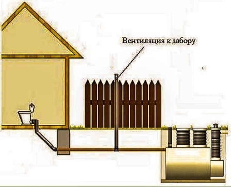Устройство и назначение вентиляции септика — всё о септиках