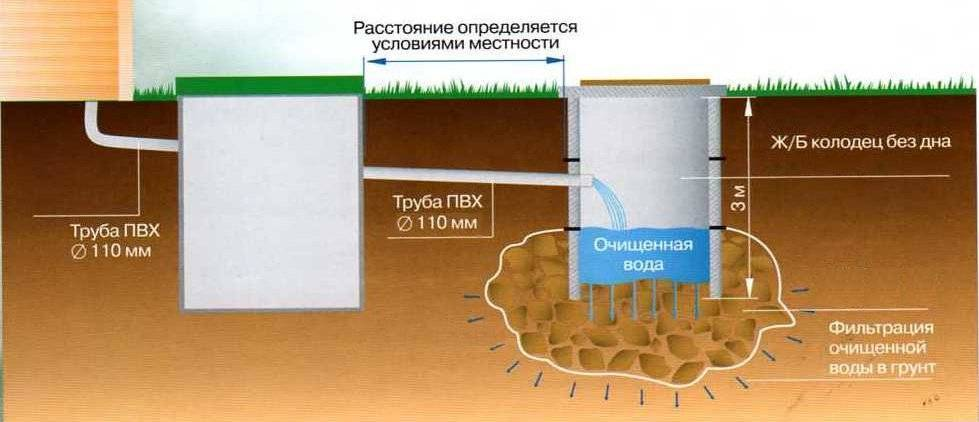 Выгребная яма в частном доме: нормативы по расстоянию до построек и фото