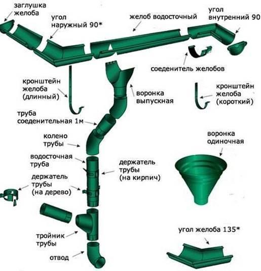 Как устроена водосточная система?