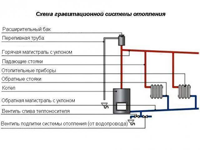 Открытая система отопления | гид по отоплению