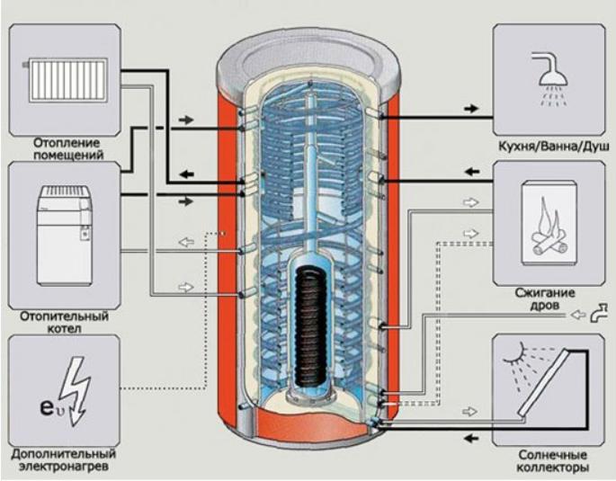 Правильное изготовление и установка теплоаккумулятора своими руками