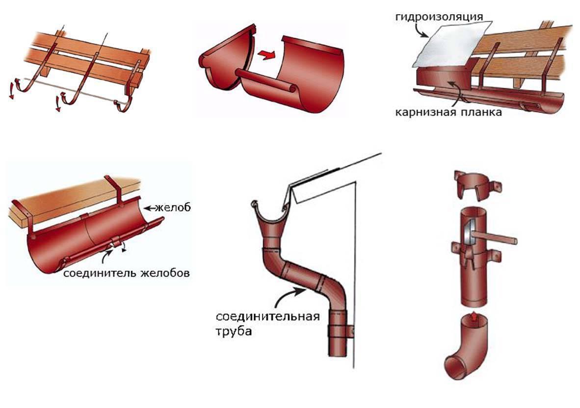Монтаж водосточной системы своими руками: пошаговая инструкция