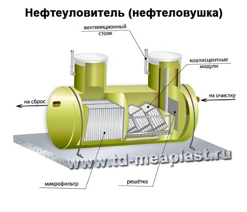 Нефтеуловители, нефтеловушки, бензоотделители| от 1 до 150 л/с