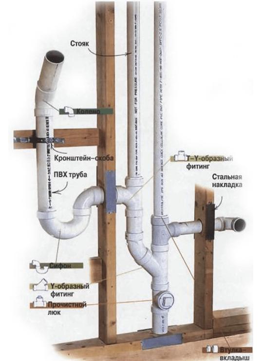 Монтаж пластиковых труб своими руками, способы соединения