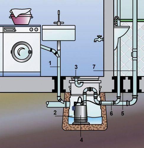 Как сделать туалет в частном доме, конструкция и порядок обустройства