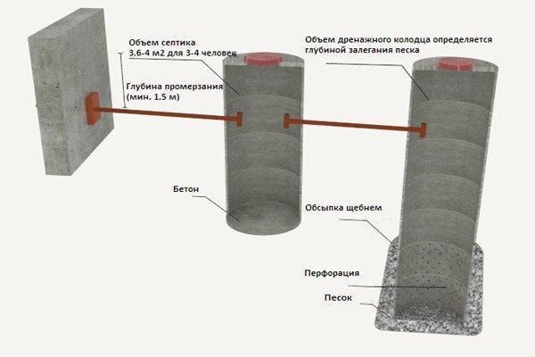 Расчет сливной - выгребной ямы из кирпича