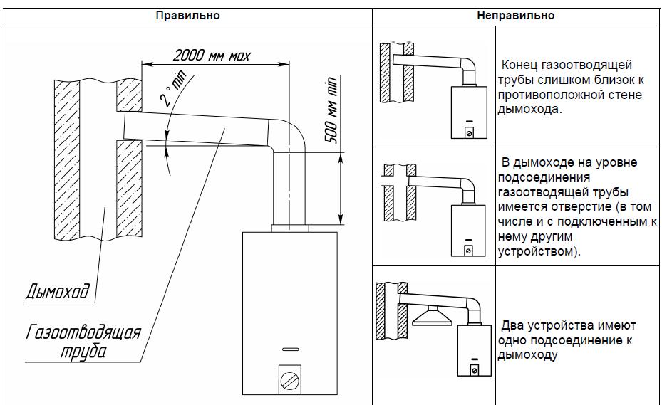Установка газовой колонки в квартире своими руками: как правильно все сделать