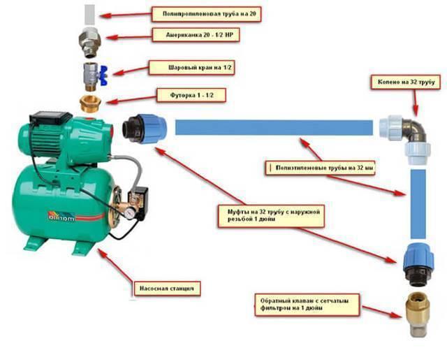 Схема обвязки скважины с глубинным насосом: способы подключения для подачи воды в дом из колодца и установка