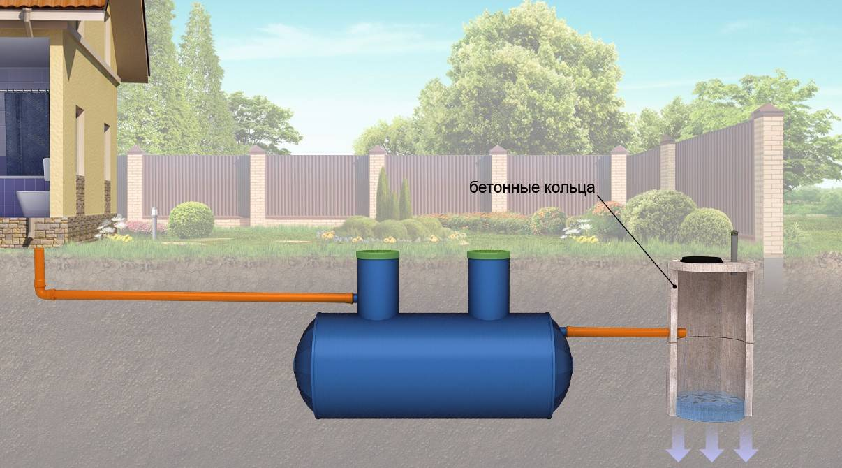 Септик при высоком уровне грунтовых вод – как определить угв и произвести монтаж