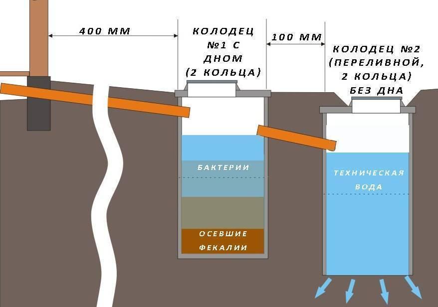 Что делать, если выгребная яма быстро наполняется?