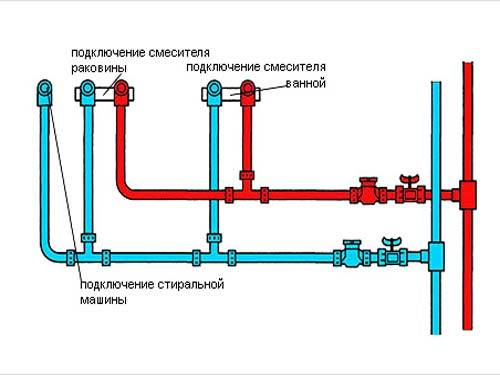 Водопровод в квартире: устройство, замена, прокладка, подключение