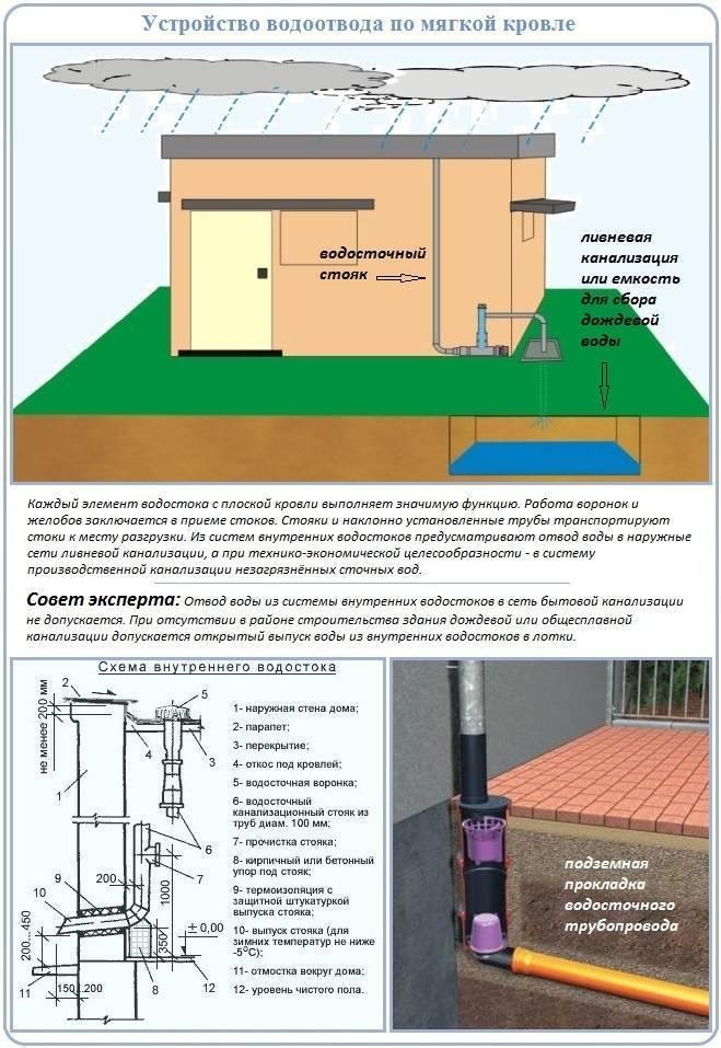 Как сделать проект ливневой канализации? Инструкция +Фото и Видео