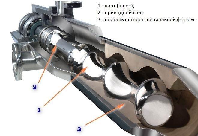 Особенности и область применения шнекового насоса