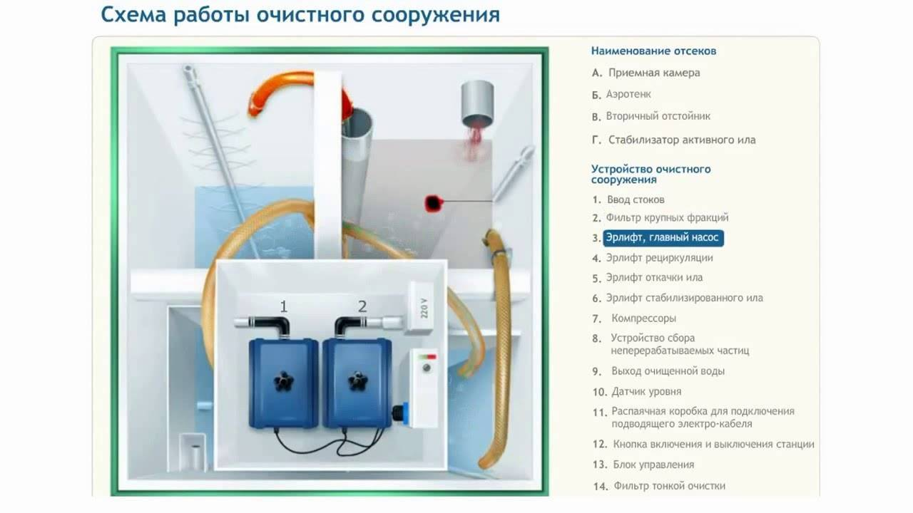 Септик топас: принцип работы, недостатки и установка