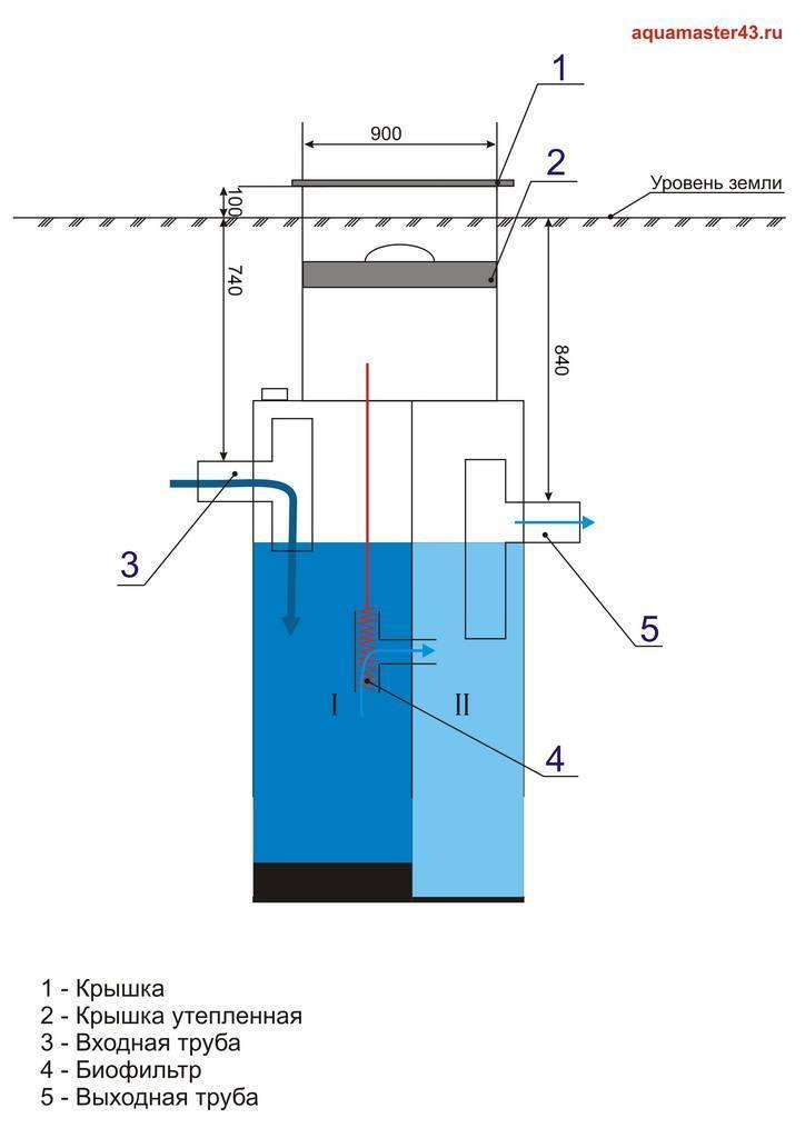Мотокультиватор крот - характеристики и отзывы владельцев