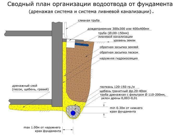 Дренаж пристенный - все о канализации