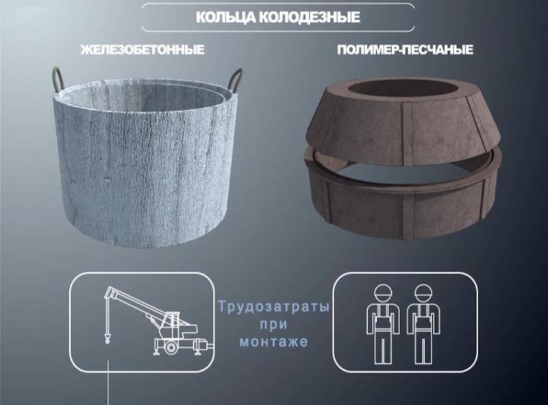 Полимерные кольца для колодца: свойства и особенности