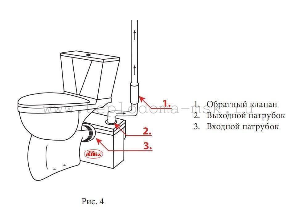 Фекальный насос с измельчителем для туалета - все о канализации