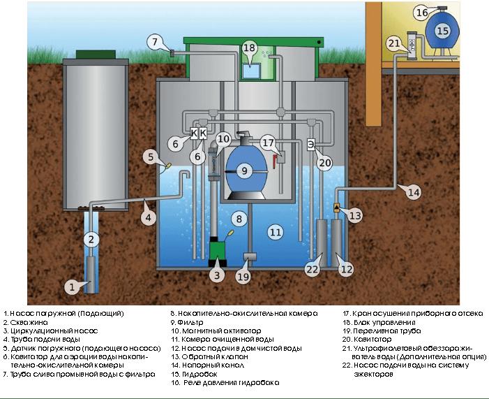 Очистка воды из скважины - лучшие способы на vodatyt.ru