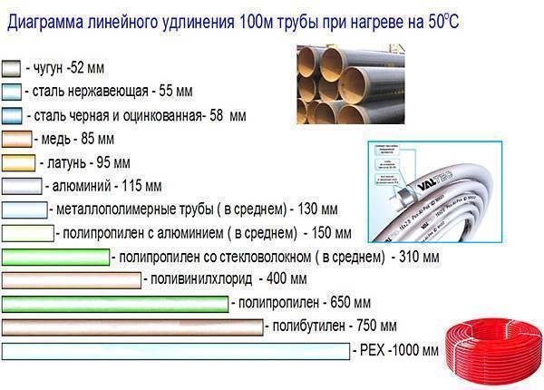 Компенсатор для полипропиленовых труб: характеристики, виды, монтаж