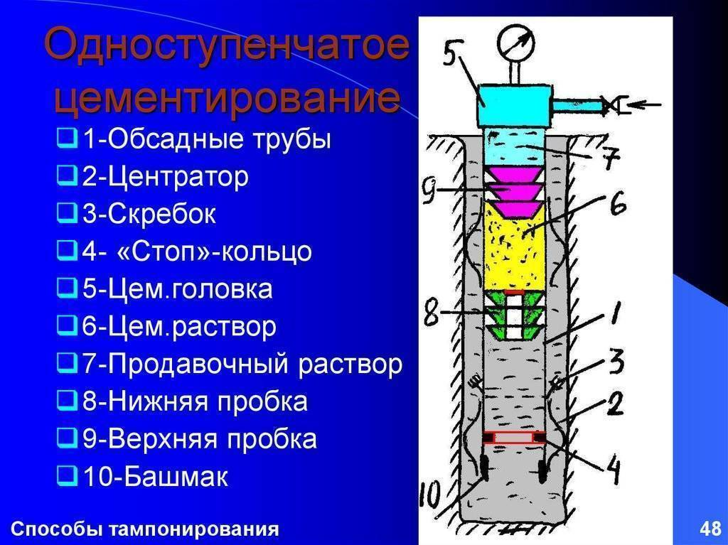 Что такое тампонаж водяной скважины: работы по ликвидации источника | проект vodatyt.ru | яндекс дзен
