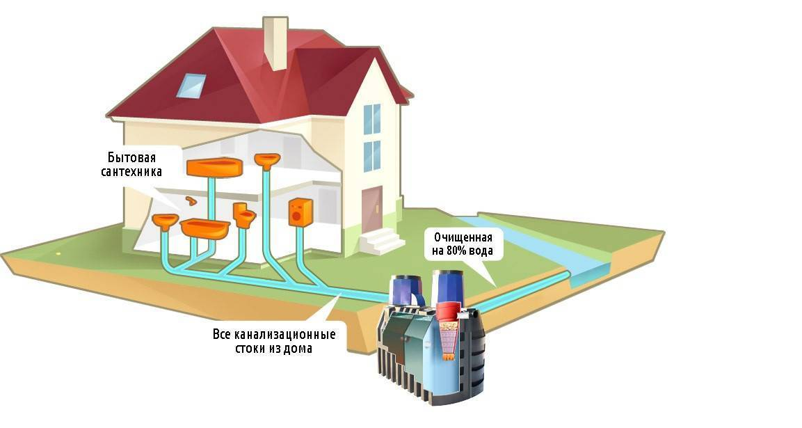 Септик термит-фото, отзывы,монтаж,инструкция по эксплуатации