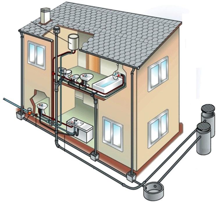 Водоотведение в частном доме — варианты организации и лучшие схемы этапы обустройства