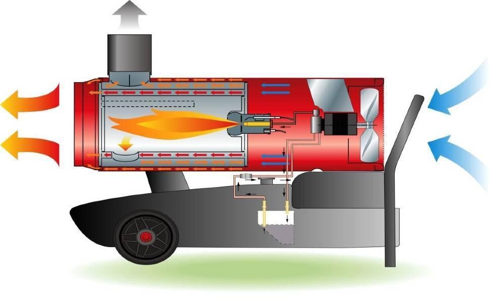 Котлы на жидком топливе — обзор моделей и выбор лучшего