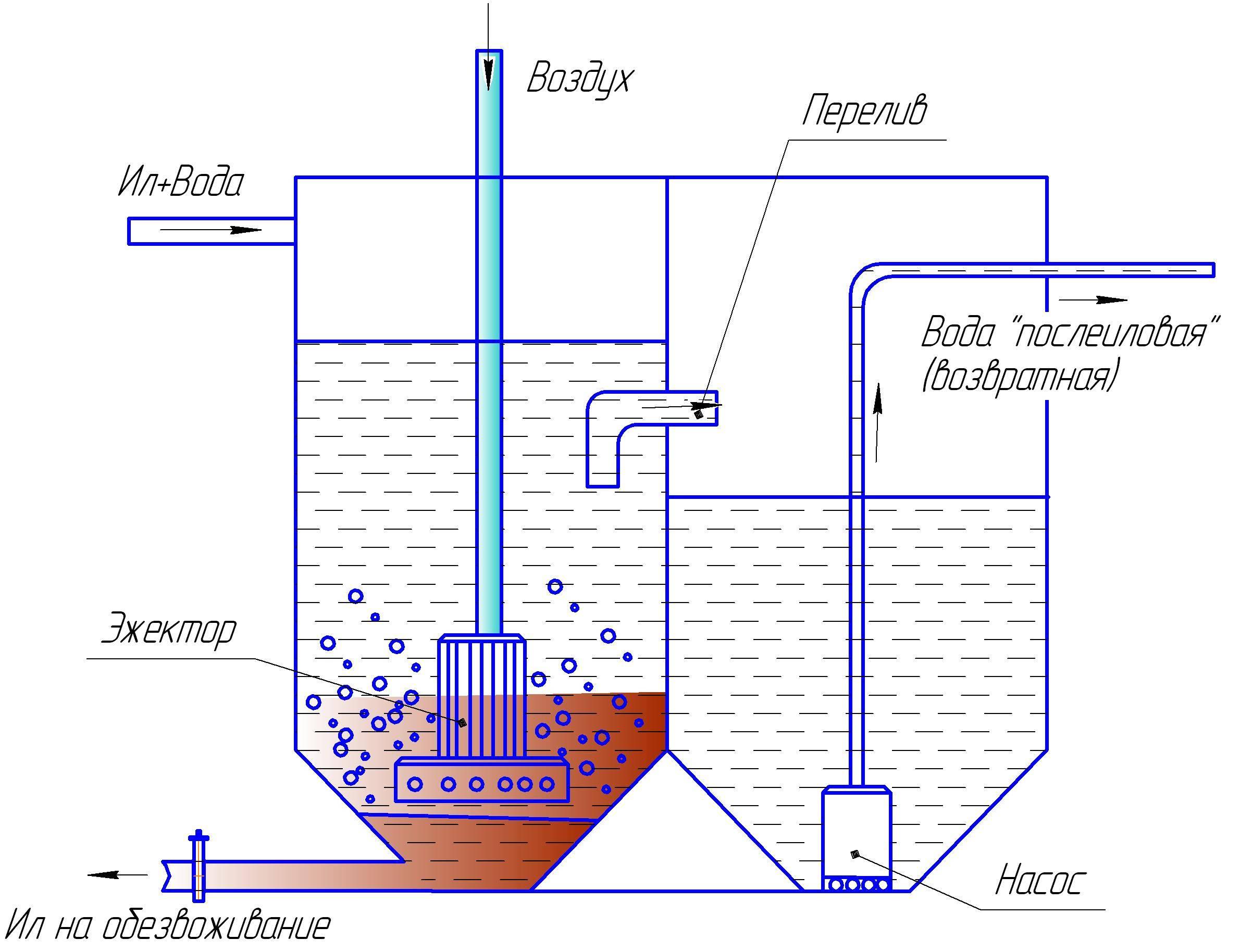 Флотаторы напорные для очистки сточных вод по цене производителя
