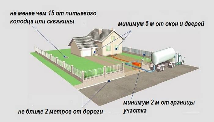 Выгребная яма: санитарные нормы, требования (санпин), каким должно быть расстояние от выгребной ямы до границы участка