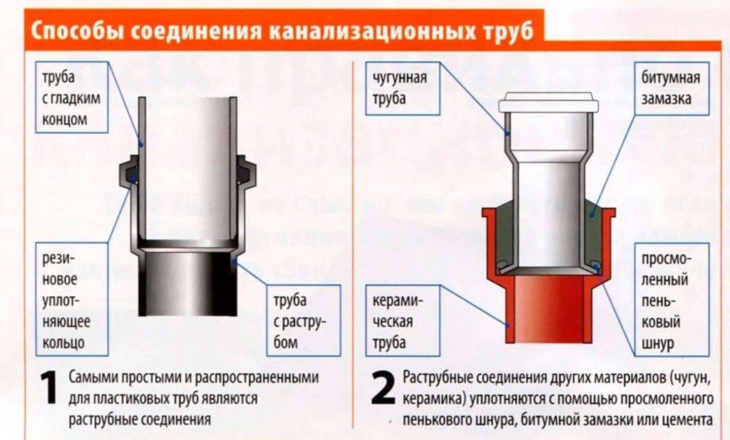 Соединение труб канализации: виды соединений канализационных труб своими руками, как соединять сифон с канализационной трубой разного диаметра, как правильно сделать