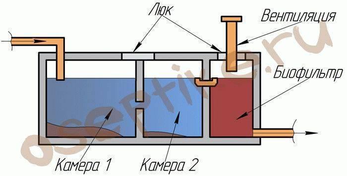 Что такое септик осина: принцип действия очистного сооружения- обзор +видео