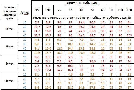 Как рассчитать толщину теплоизоляции трубопроводов