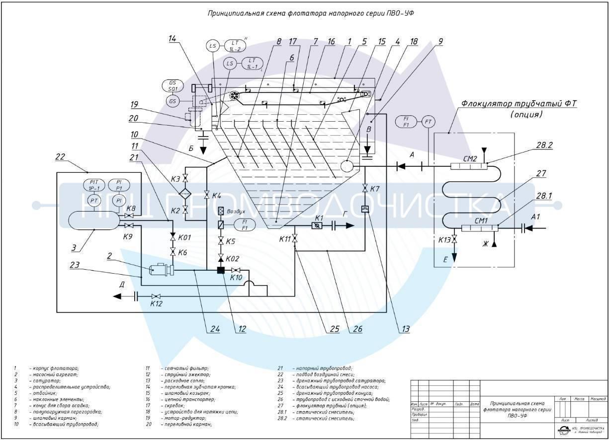 Флотаторы для очистки сточных вод: плюсы и минусы метода, виды и способы флотации | водасовет — водоснабжение дома | яндекс дзен