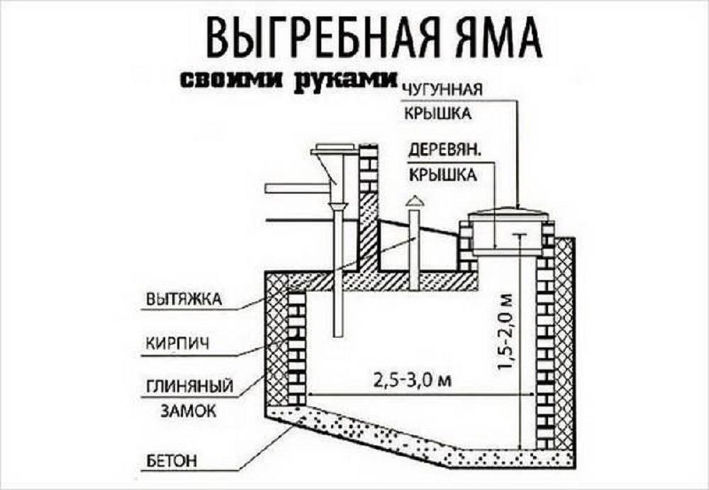 Яма для туалета на даче: глубина ширина и объем - методика расчета геометрических размеров