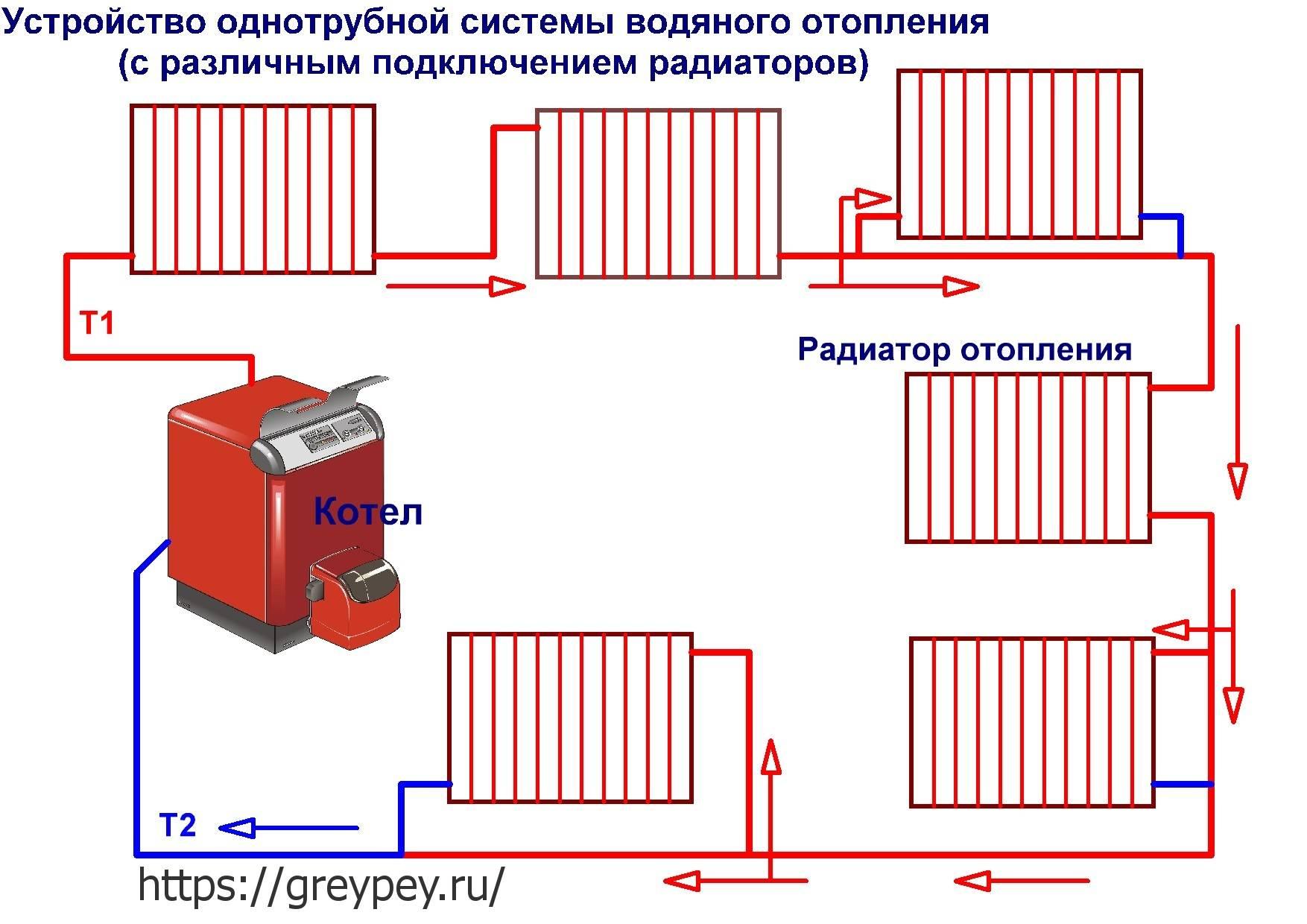 Ленинградка – классическая система отопления