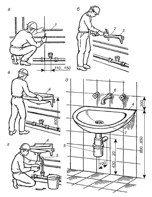 Как установить ванну на ножки – виды креплений и особенности монтажа