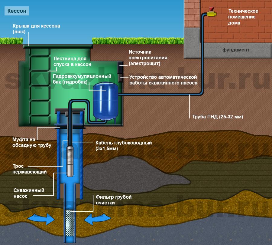 Водозаборная скважина  - большая энциклопедия нефти и газа, статья, страница 1