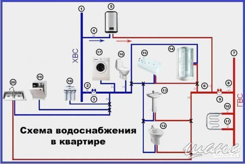 Разводка труб в ванной: схема и принцип монтажа