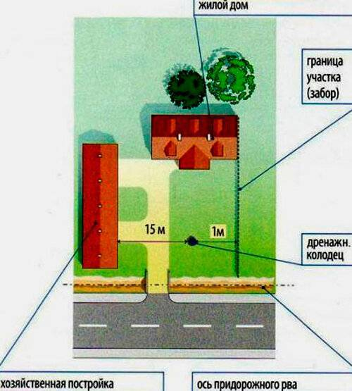 Cливная яма в частном доме - нормативы и правила