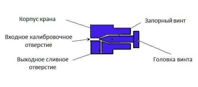 Клапан и кран маевского - устройство и принцип работы