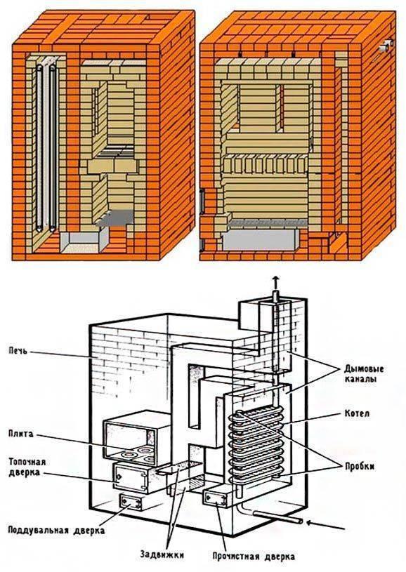 Печи с водяным контуром для отопления частного дома – особенности водяного отопления от печи на дровах